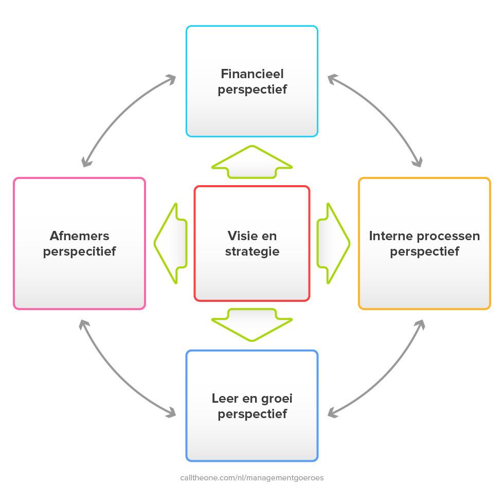 Voorbeeld Balanced scorecard met de vier perspectieven