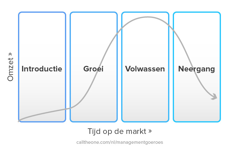 Product lifecycle voorbeeld