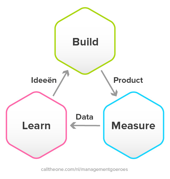 Build measure learn cycle voorbeeld.